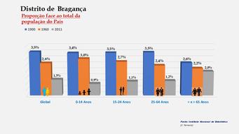 Distrito de Bragança - Proporção face ao total do País (1900-1960-2011)
