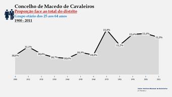 Macedo de Cavaleiros - Proporção face ao total da população do distrito (25-64 anos) 1900/2011