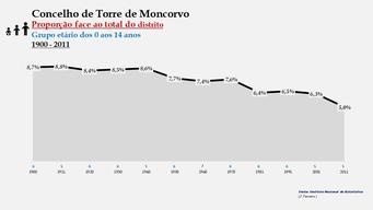 Torre de Moncorvo – Proporção face ao total da população do distrito (0-14 anos)