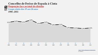 Freixo de Espada à Cinta - Proporção face ao total da população do distrito (15-24 anos) 1900/2011