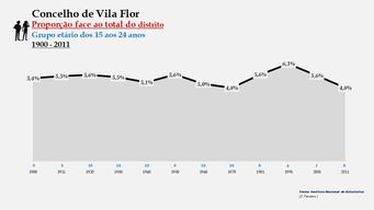 Vila Flor - Proporção face ao total da população do distrito (15-24 anos)