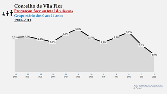 Vila Flor – Proporção face ao total da população do distrito (0-14 anos)