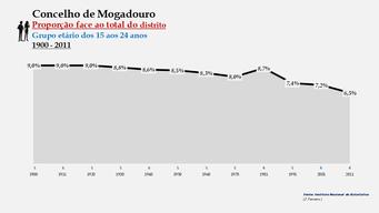 Mogadouro - Proporção face ao total da população do distrito (15-24 anos)