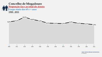 Mogadouro - Proporção face ao total da população do distrito (65 e + anos)