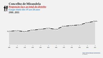 Mirandela - Proporção face ao total da população do distrito (15-24 anos)