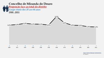 Miranda do Douro - Proporção face ao total da população do distrito (25-64 anos)