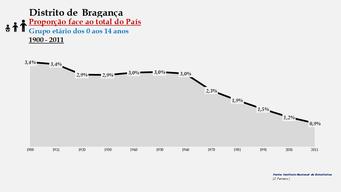 Distrito de Bragança – Proporção face ao total do País (0-14 anos)