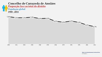 Carrazeda de Ansiães - Proporção face ao total da população do distrito (global) 1900/2011