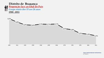 Distrito de Bragança - Proporção face ao total do País (15-24 anos)