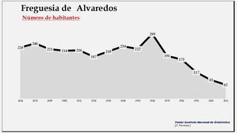 Alvaredos- Número de habitantes
