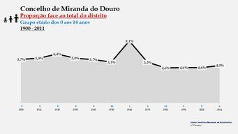 Miranda do Douro – Proporção face ao total da população do distrito (0-14 anos)