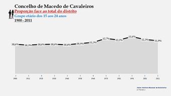 Macedo de Cavaleiros - Proporção face ao total da população do distrito (15-24 anos) 1900/2011