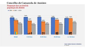Carrazeda de Ansiães - Proporção face ao total da população do distrito (comparativo) 1900-1960-2011