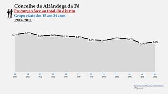 Alfândega da Fé - Proporção face ao total da população do distrito (15-24 anos) 1900/2011