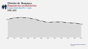 Distrito de Bragança - Proporção face ao total do País (65 e + anos)