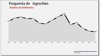 Agrochão- Número de habitantes