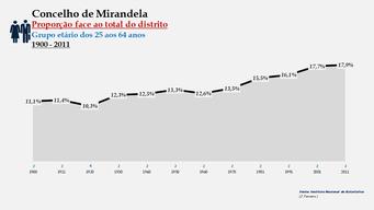 Mirandela - Proporção face ao total da população do distrito (25-64 anos)