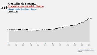 Bragança - Proporção face ao total da população do distrito (0-14 anos) 1900/2011