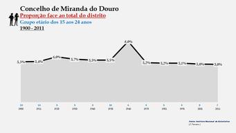Miranda do Douro - Proporção face ao total da população do distrito (15-24 anos)