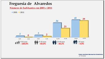 Alvaredos- Grupos etários em 2001 e 2011