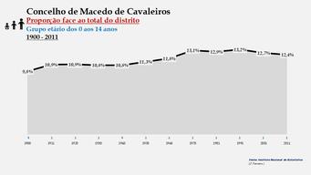 Macedo de Cavaleiros - Proporção face ao total da população do distrito (0-14 anos) 1900/2011