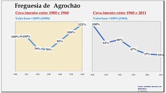 Agrochão- Evolução comparada entre os períodos de 1900 a 1960 e de 1960 a 2011