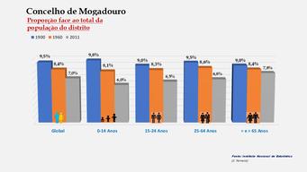 Mogadouro - Proporção face ao total da população do distrito (1900-1960-2011)