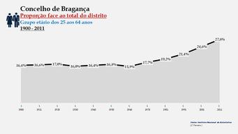 Bragança - Proporção face ao total da população do distrito (25-64 anos) 1900/2011