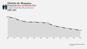 Distrito de Bragança - Proporção face ao total do País (25-64 anos)