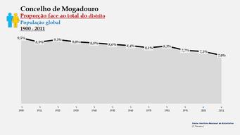 Mogadouro – Proporção face ao total da população do distrito (global)