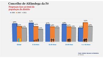 Alfândega da Fé - Proporção face ao total da população do distrito (comparativo) 1900-1960-2011