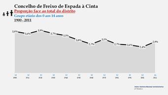 Freixo de Espada à Cinta - Proporção face ao total da população do distrito (0-14 anos) 1900/2011