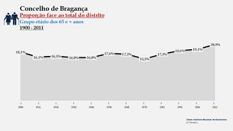 Bragança - Proporção face ao total da população do distrito (65 e + anos) 1900/2011