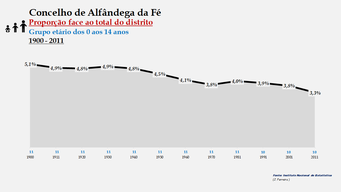 Alfândega da Fé - Proporção face ao total da população do distrito (0-14 anos) 1900/2011
