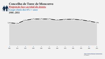 Torre de Moncorvo - Proporção face ao total da população do distrito (65 e + anos)