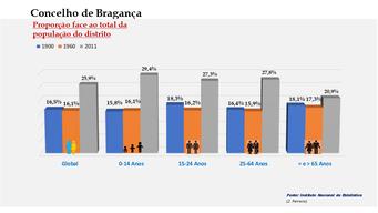 Bragança - Proporção face ao total da população do distrito (comparativo) 1900-1960-2011