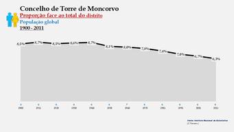 Torre de Moncorvo – Proporção face ao total da população do distrito (global)