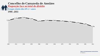 Carrazeda de Ansiães - Proporção face ao total da população do distrito (65 e + anos) 1900/2011