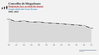 Mogadouro – Proporção face ao total da população do distrito (0-14 anos)