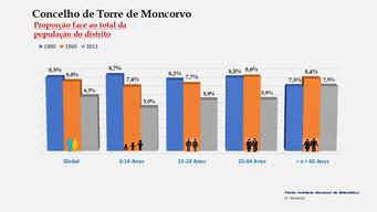 Torre de Moncorvo - Proporção face ao total da população do distrito (1900-1960-2011)