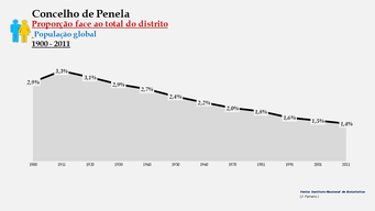 Penela - Proporção face ao total da população do distrito (global) 1900/2011