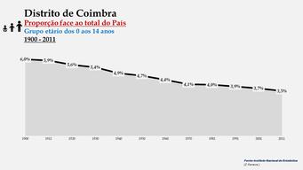 Distrito de Coimbra – Proporção face ao total do País (0-14 anos)