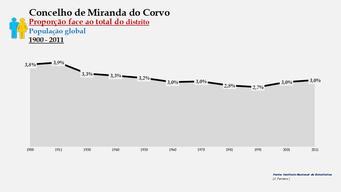 Miranda do Corvo - Proporção face ao total da população do distrito (global) 1900/2011