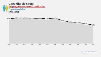 Soure - Proporção face ao total da população do distrito (global) 1900/2011