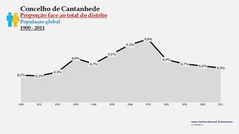 Cantanhede - Proporção face ao total da população do distrito (global) 1900/2011