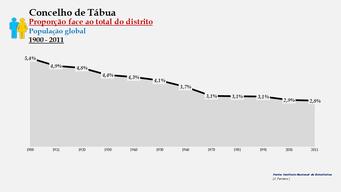 Tábua - Proporção face ao total da população do distrito (global) 1900/2011