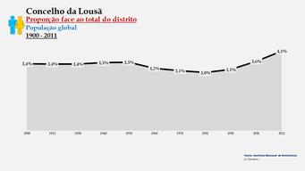 Lousã - Proporção face ao total da população do distrito (global) 1900/2011