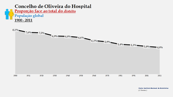 Oliveira do Hospital - Proporção face ao total da população do distrito (global) 1900/2011