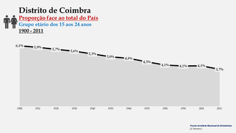 Distrito de Coimbra - Proporção face ao total do País (15-24 anos)
