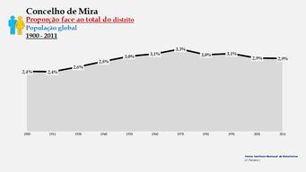 Mira - Proporção face ao total da população do distrito (global) 1900/2011